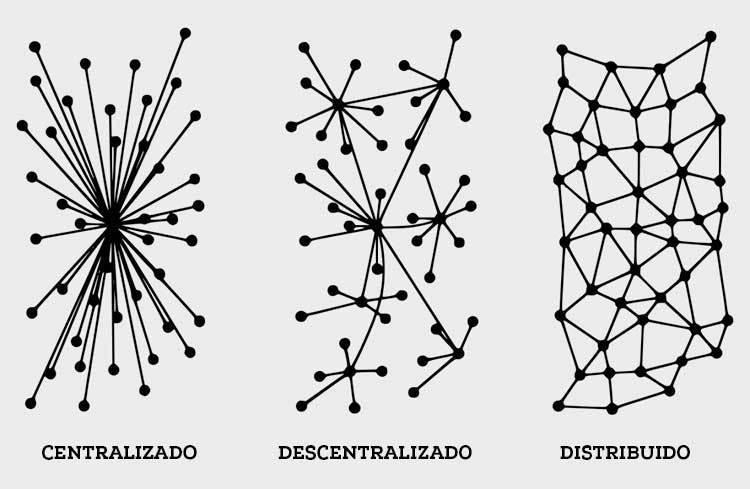 Distintos tipos de nodos