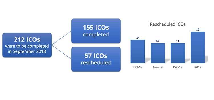 ICO presentadas en el mes de septiembre