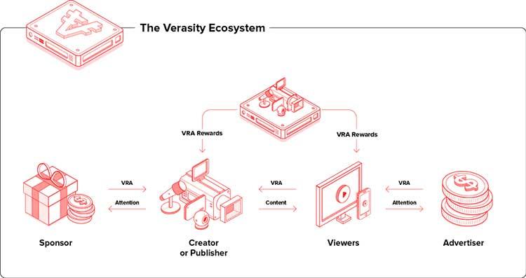 Ecosistema Verasity
